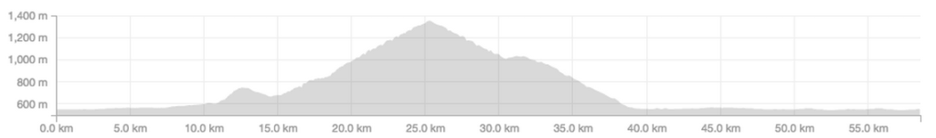 mont blanc M bike elevation profile