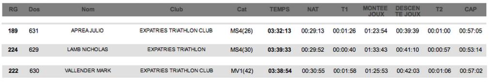 MB M dist results